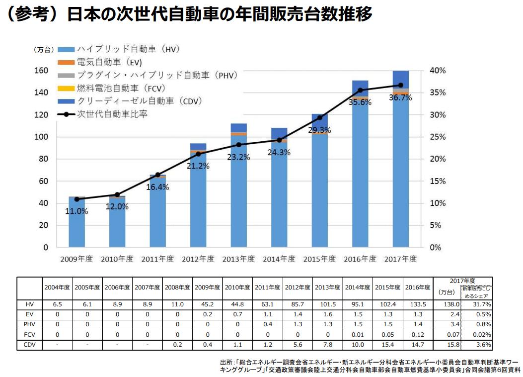 日本の次世代自動車の年間販売台数推移